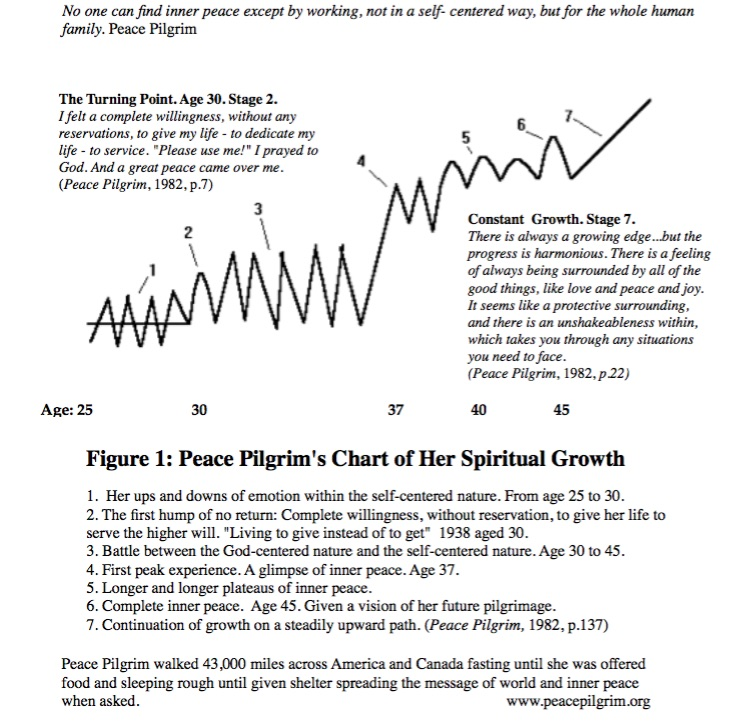 Peace Pilgrim Growth Chart
